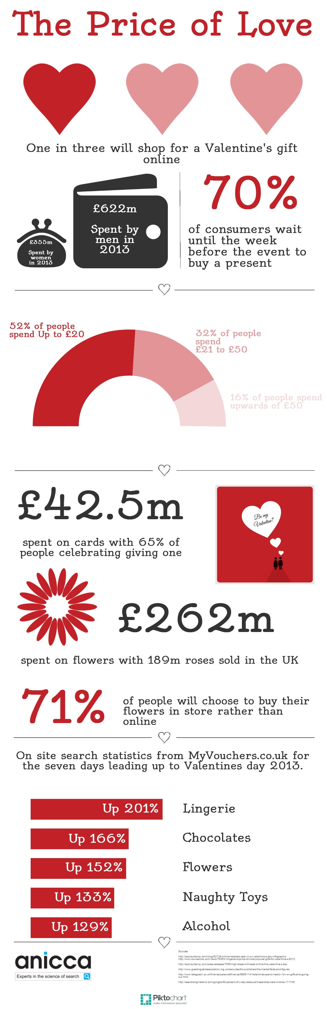 an infographic about valentines day spending habits