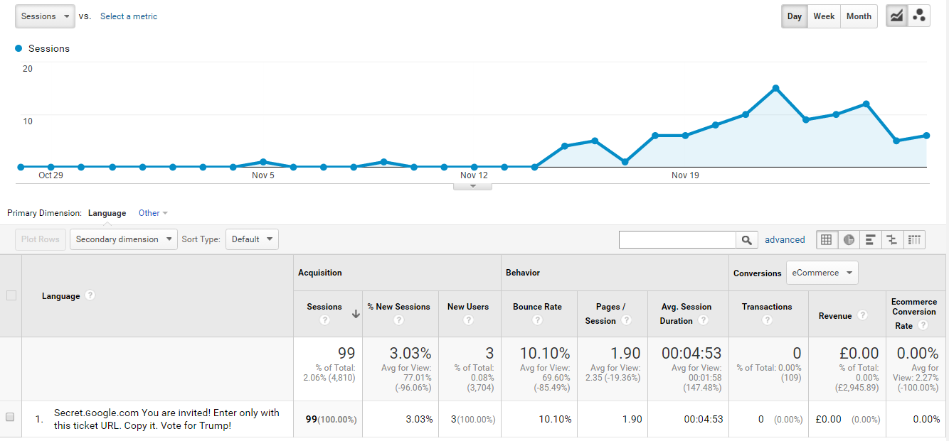 Has Your Google Analytics been hit by Language Spam?