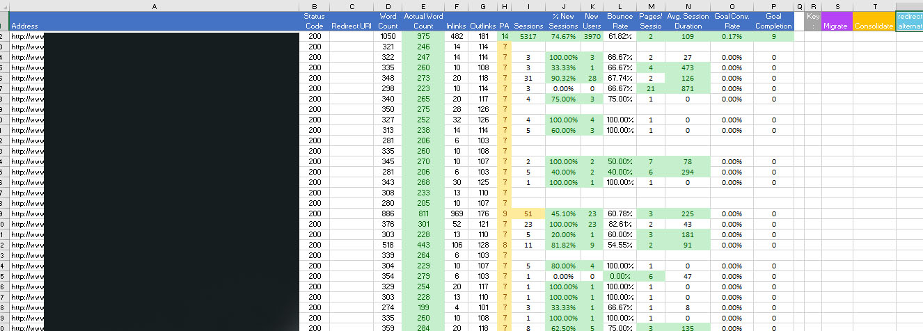 Site launch content audit - list of pages against performance metrics in Excel