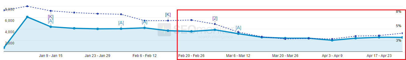 Bad site launch drop in keyword visibility