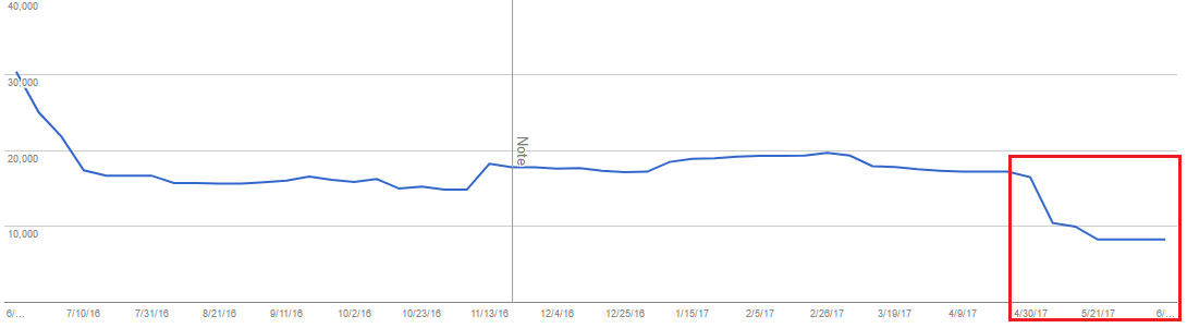 Bad site launch drop in indexation