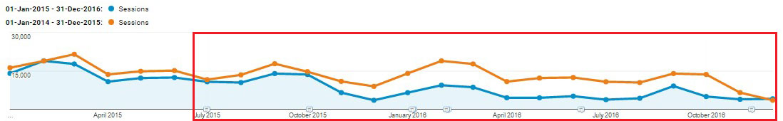 Bad site launch reduction in organic traffic year on year