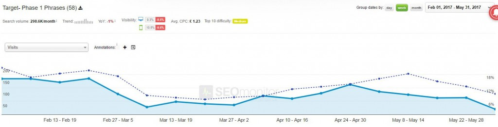 Monitor keyword visibility after site launch