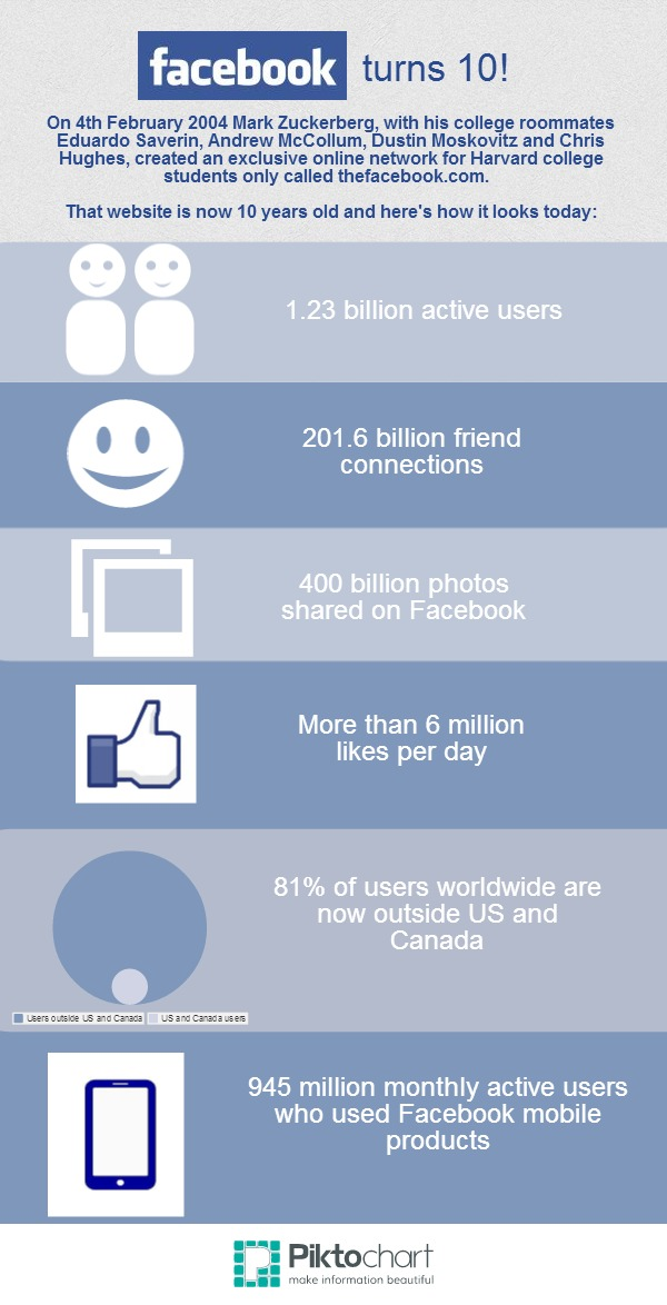 Facebook at 10 - infographic