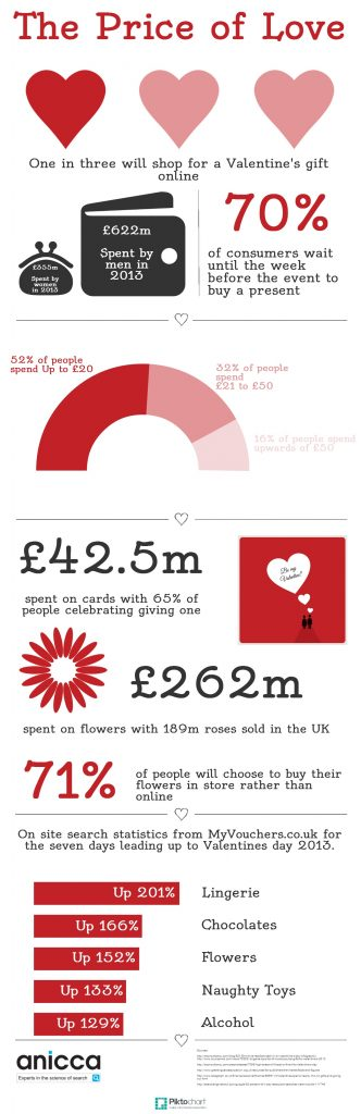 Valentines Day 2014 Infographic