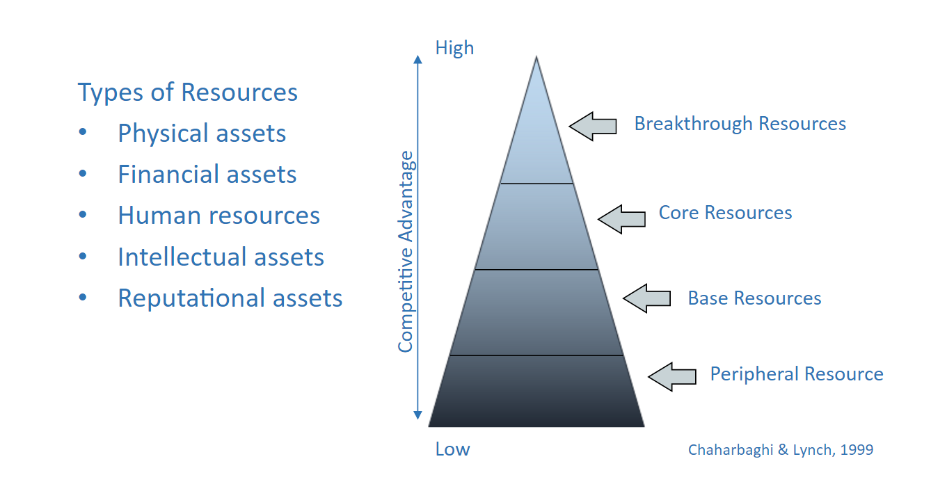 pyramid of resources