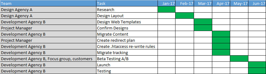 Plan tasks for a site launch or migration