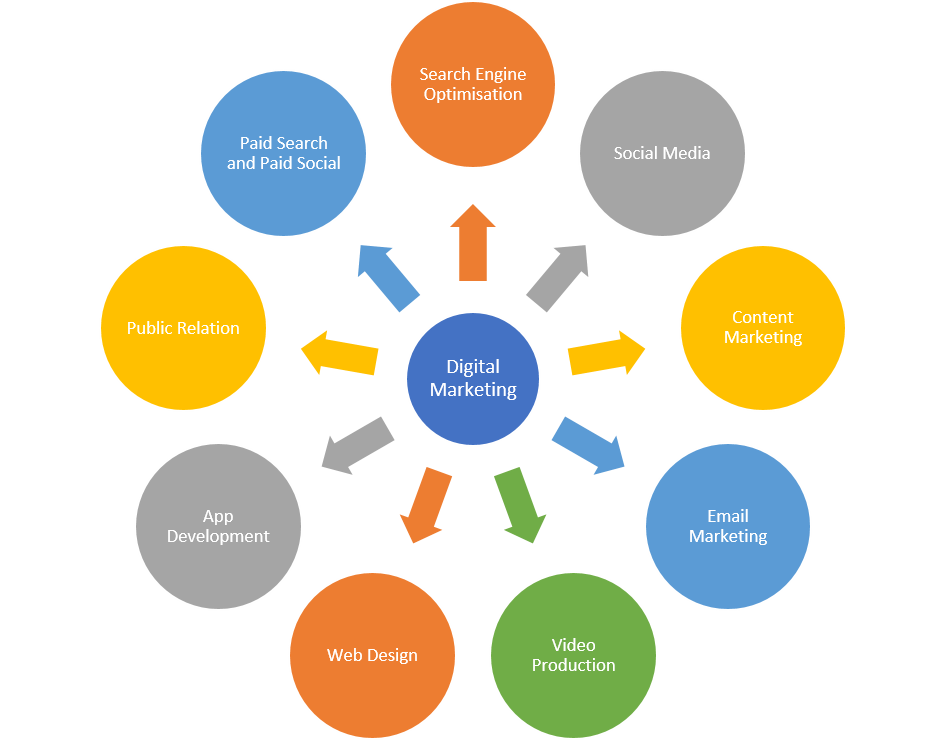 Anicca Integrated Approach to Digital Marketing