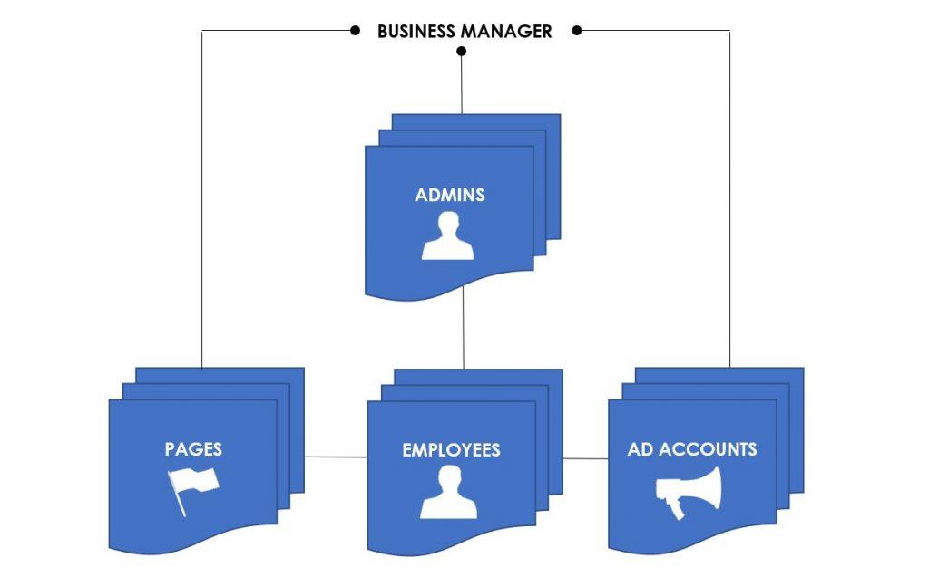 the beginner s guide to facebook business manager rh anicca co uk Basic Facebook Facebook Advertising