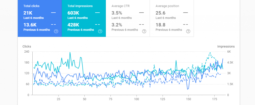 Search Console Comparison