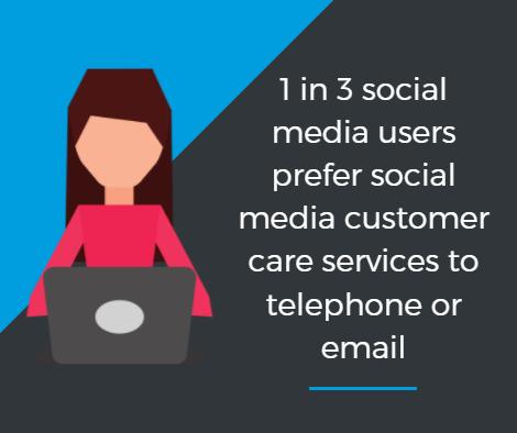 A Guide to Top Notch Customer Service on Social Media