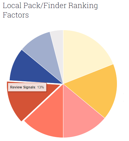 Moz Local Ranking Factors