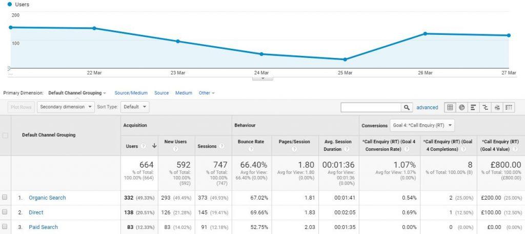 Google Analytics Traffic Screenshot