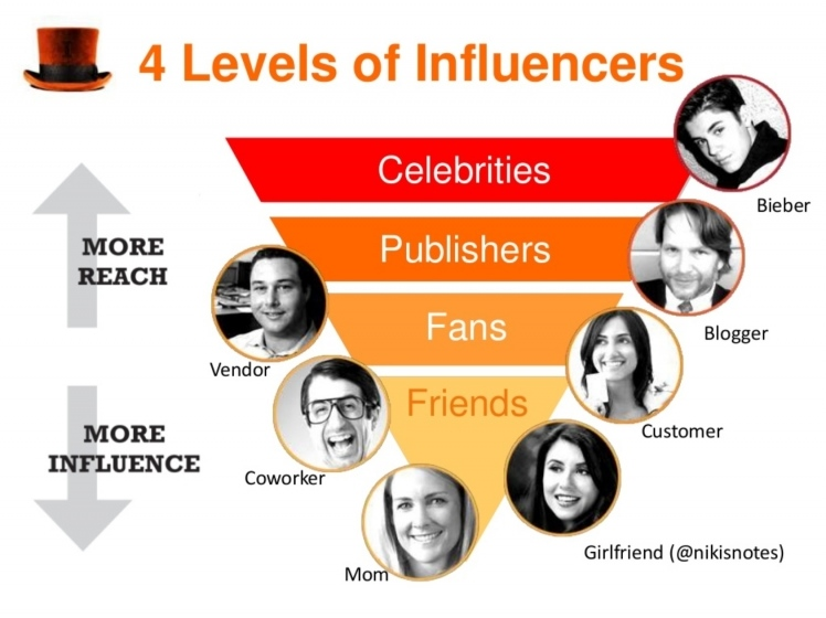 4 levels of influencer