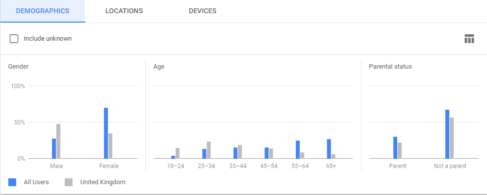 Google Ads Audience Demographics