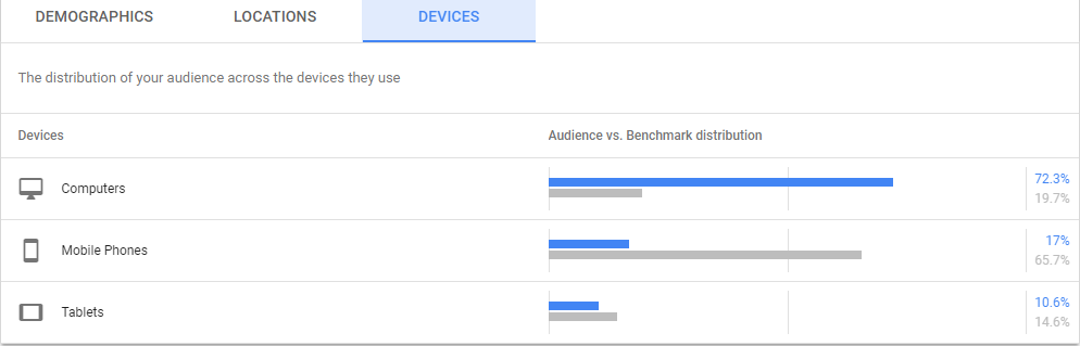 Google Ads Audience Device Usage