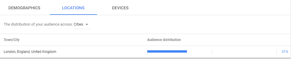Google Ads Audience Locations