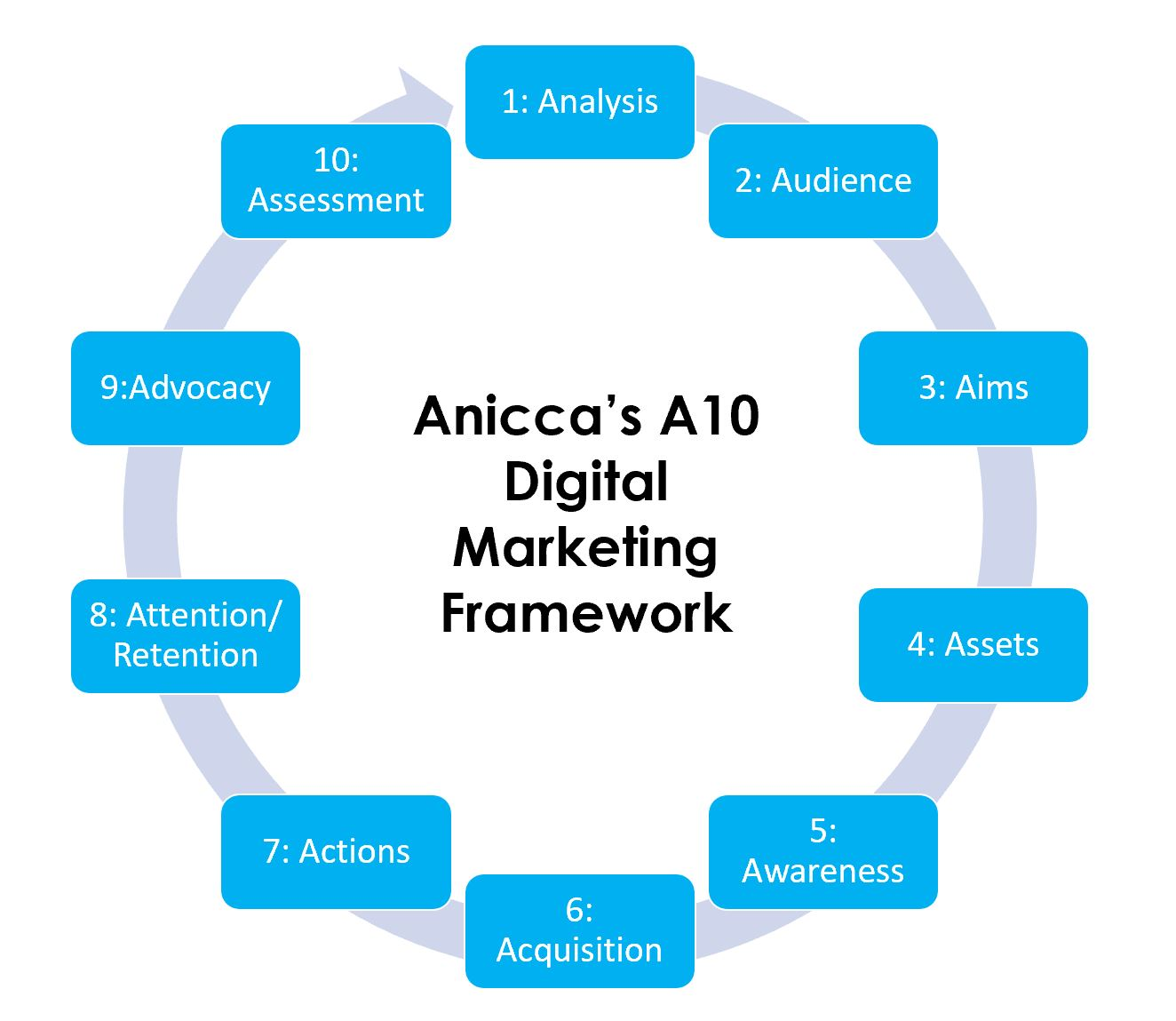 Introducing Anicca's A10 Digital Marketing Framework to develop your Digital Marketing Strategy