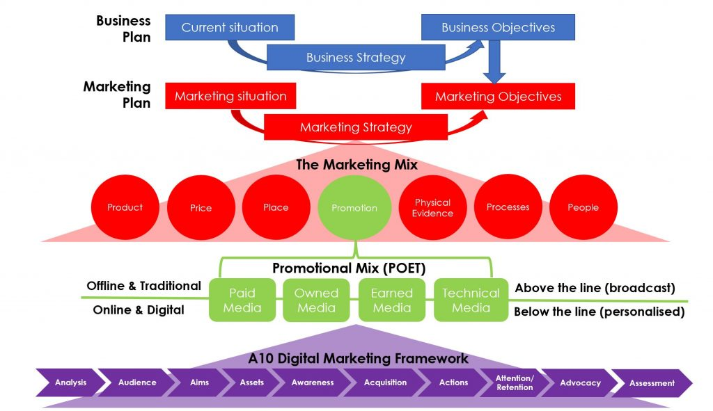 the marketing mix would differ for The marketing mix and 4 ps   marketing mix is a general phrase used to describe the different kinds of choices organizations have to make in the whole process of bringing a product or service to market the 4 ps is one way – probably the.