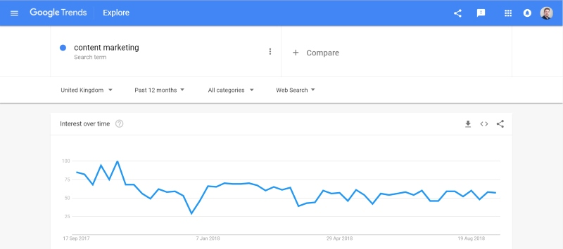 Google Trends for content marketing ideas
