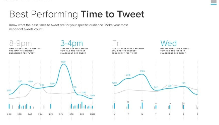Example of metrics for best performing times to tweet.
