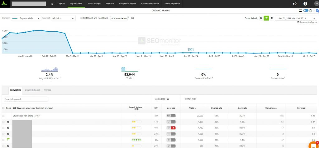 SEOMonitor Organic Traffic report