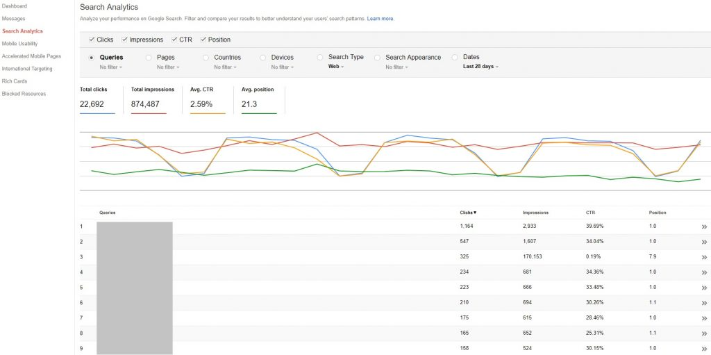 Search Console Search Analytics report