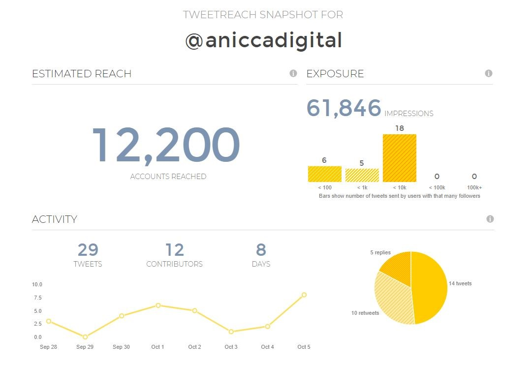 Example of estimated reach and exposure from a TweetReach snapshot