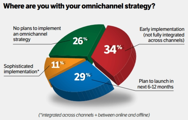 Omni Channel Strategy