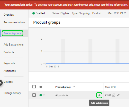 sub dividing all products within your ad group