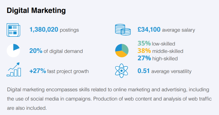 Digital Marketing Statistics