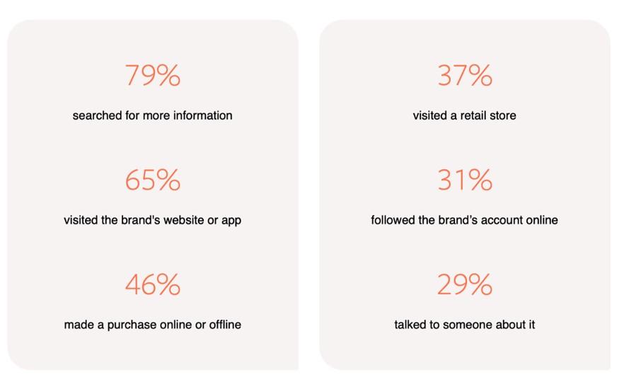 Statistics reflective on user activity on Instagram.